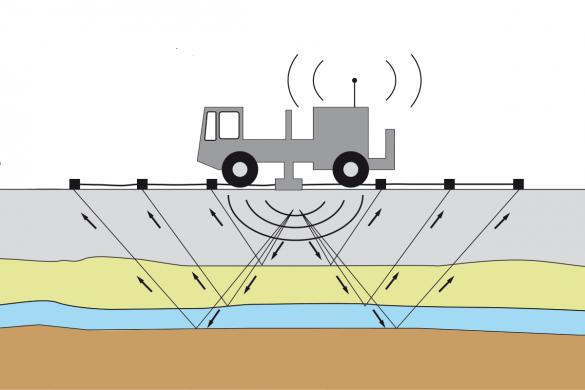 Funktionsprinzip Seismik